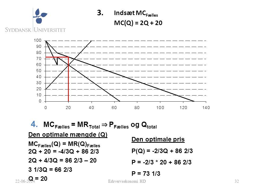 3. Indsæt MC Fælles MC(Q) = 2Q + 20 32 Den optimale mængde (Q) MC Fælles (Q) = MR(Q) Fælles 2Q + 20 = -4/3Q + 86 2/3 2Q + 4/3Q = 86 2/3 – 20 3 1/3Q =