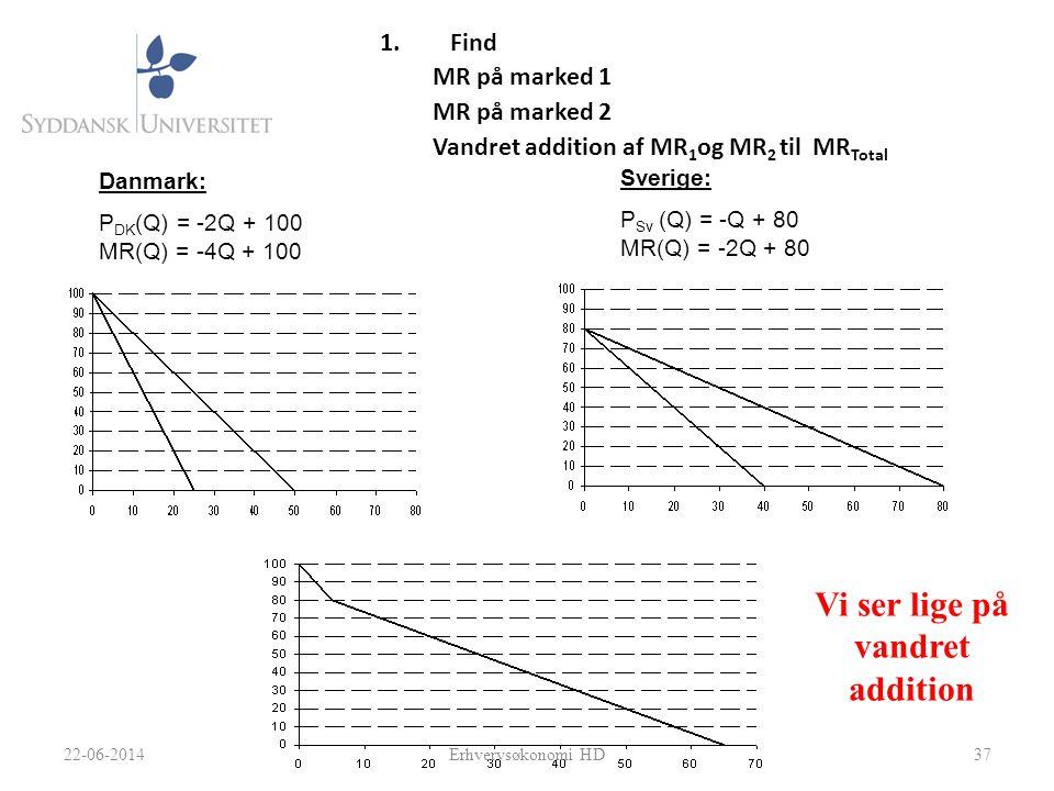 1.Find MR på marked 1 MR på marked 2 Vandret addition af MR 1 og MR 2 til MR Total 37 Danmark: P DK (Q) = -2Q + 100 MR(Q) = -4Q + 100 Sverige: P Sv (Q) = -Q + 80 MR(Q) = -2Q + 80 22-06-2014Erhvervsøkonomi HD Vi ser lige på vandret addition