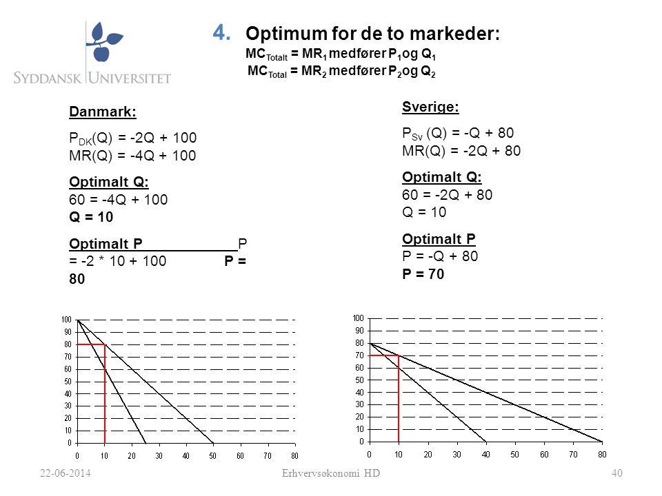 40 4. Optimum for de to markeder: MC Totalt = MR 1 medfører P 1 og Q 1 MC Total = MR 2 medfører P 2 og Q 2 Danmark: P DK (Q) = -2Q + 100 MR(Q) = -4Q +