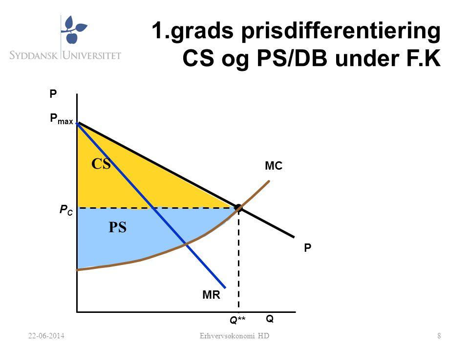1.grads prisdifferentiering CS og PS/DB under F.K 8 Q P Q** PCPC P max P MR MC PS CS 22-06-2014Erhvervsøkonomi HD