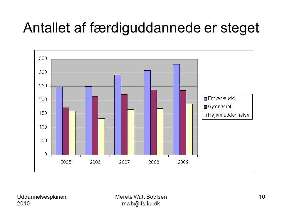 Uddannelsesplanen, 2010 Merete Watt Boolsen mwb@ifs.ku.dk 10 Antallet af færdiguddannede er steget
