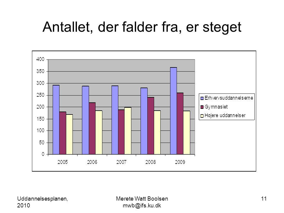 Uddannelsesplanen, 2010 Merete Watt Boolsen mwb@ifs.ku.dk 11 Antallet, der falder fra, er steget