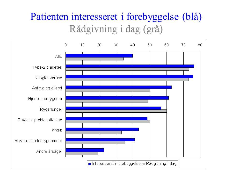 Patienten interesseret i forebyggelse (blå) Rådgivning i dag (grå)