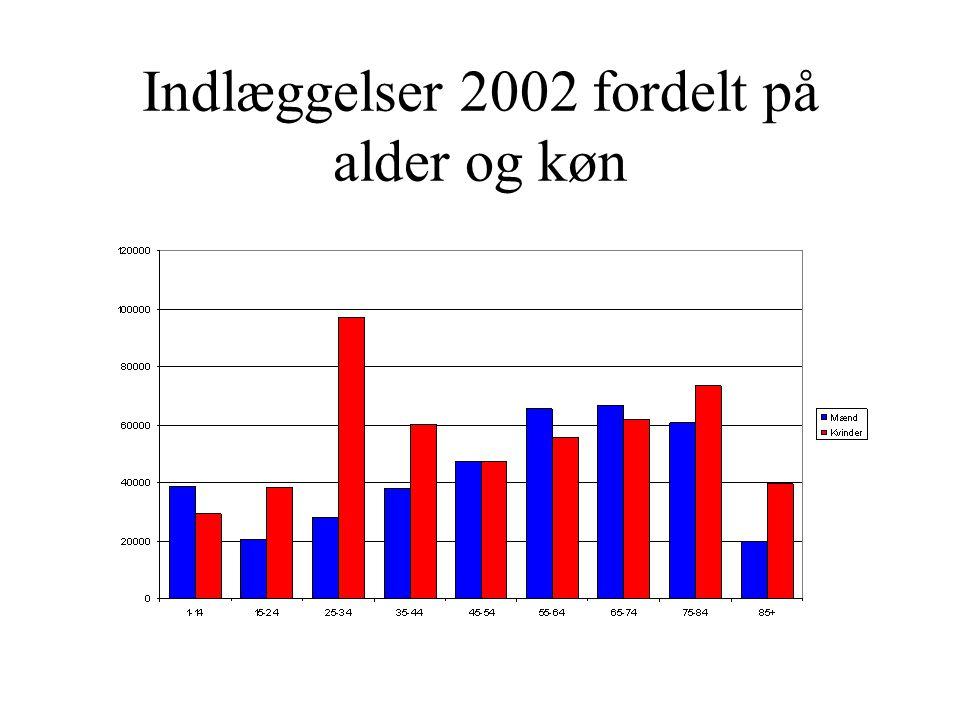 Indlæggelser 2002 fordelt på alder og køn