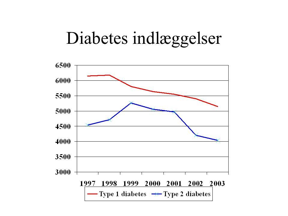 Diabetes indlæggelser