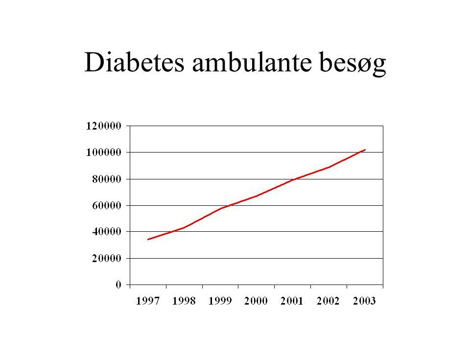 Diabetes ambulante besøg