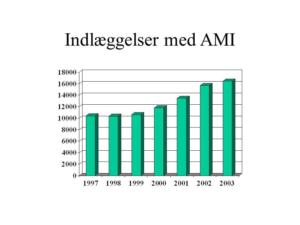 Indlæggelser med AMI
