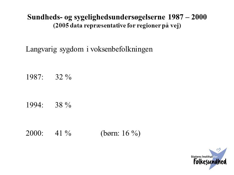 Sundheds- og sygelighedsundersøgelserne 1987 – 2000 (2005 data repræsentative for regioner på vej) Langvarig sygdom i voksenbefolkningen 1987: 32 % 1994: 38 % 2000: 41 % (børn: 16 %)