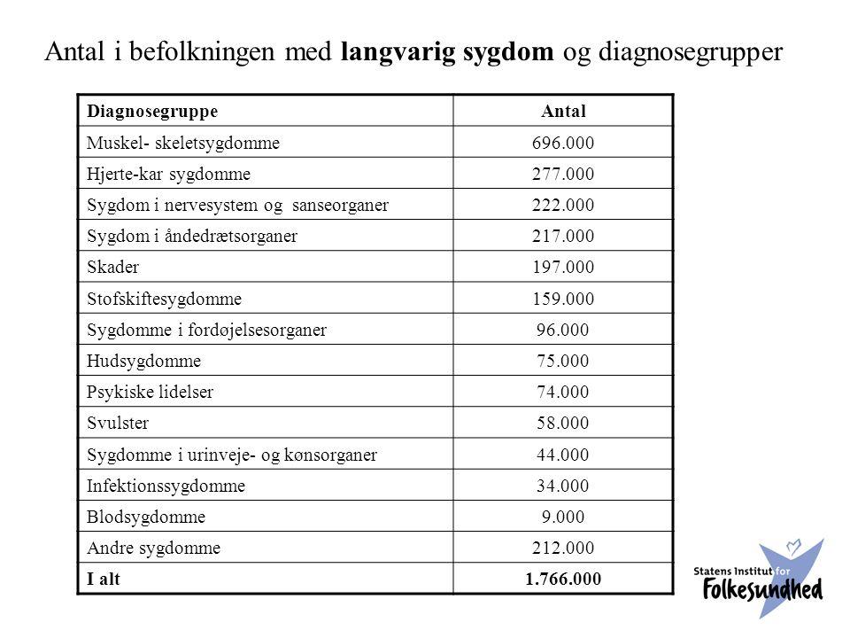Antal i befolkningen med langvarig sygdom og diagnosegrupper DiagnosegruppeAntal Muskel- skeletsygdomme696.000 Hjerte-kar sygdomme277.000 Sygdom i nervesystem og sanseorganer222.000 Sygdom i åndedrætsorganer217.000 Skader197.000 Stofskiftesygdomme159.000 Sygdomme i fordøjelsesorganer96.000 Hudsygdomme75.000 Psykiske lidelser74.000 Svulster58.000 Sygdomme i urinveje- og kønsorganer44.000 Infektionssygdomme34.000 Blodsygdomme9.000 Andre sygdomme212.000 I alt1.766.000