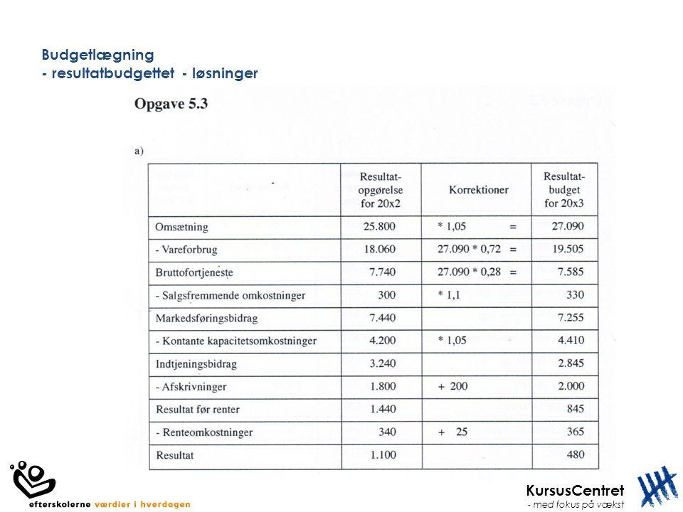 KursusCentret - med fokus på vækst Budgetlægning - resultatbudgettet - løsninger