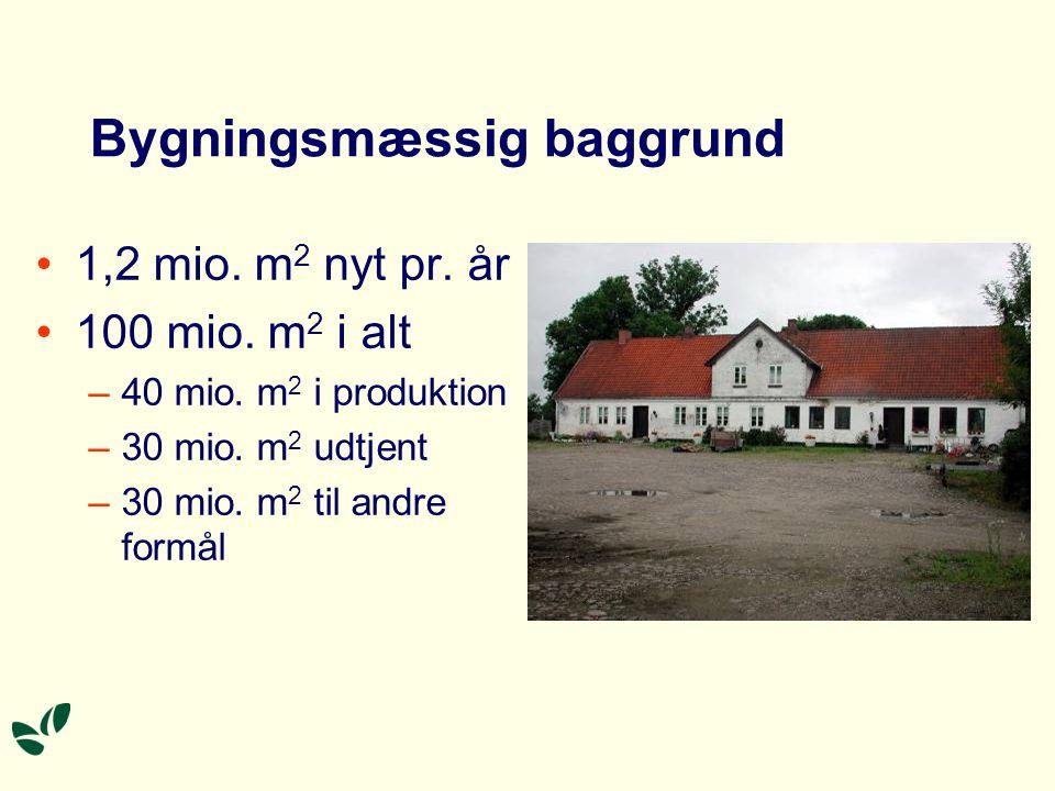 Bygningsmæssig baggrund •1,2 mio. m 2 nyt pr. år •100 mio.