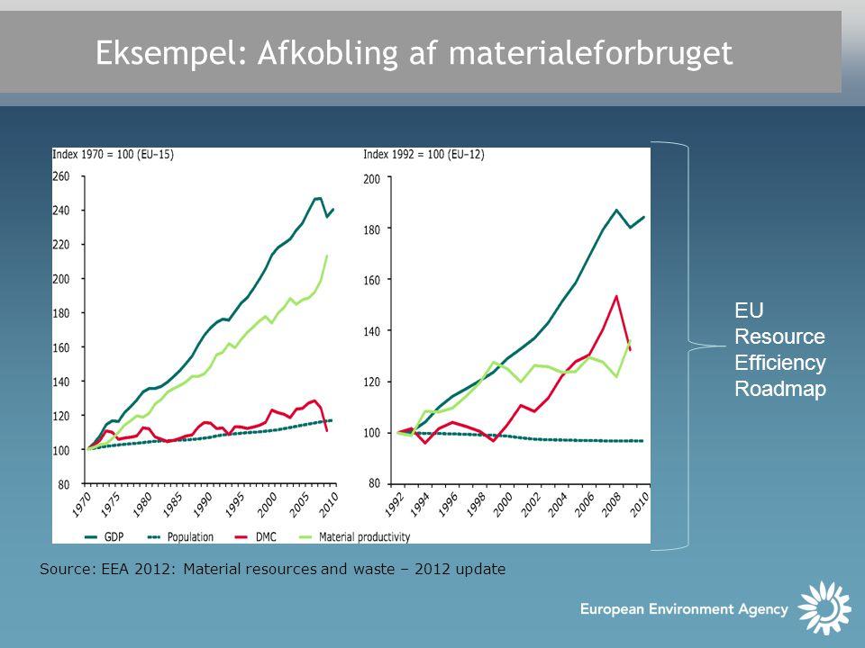 Eksempel: Afkobling af materialeforbruget Source: EEA 2012: Material resources and waste – 2012 update EU Resource Efficiency Roadmap