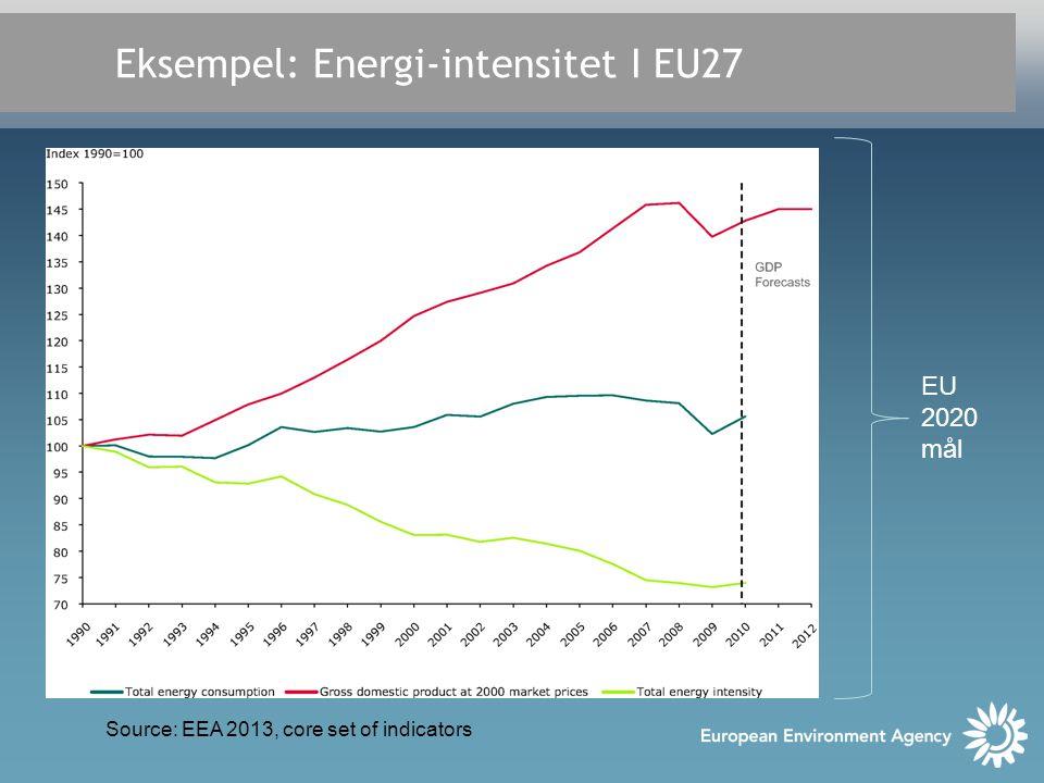 Eksempel: Energi-intensitet I EU27 Source: EEA 2013, core set of indicators EU 2020 mål