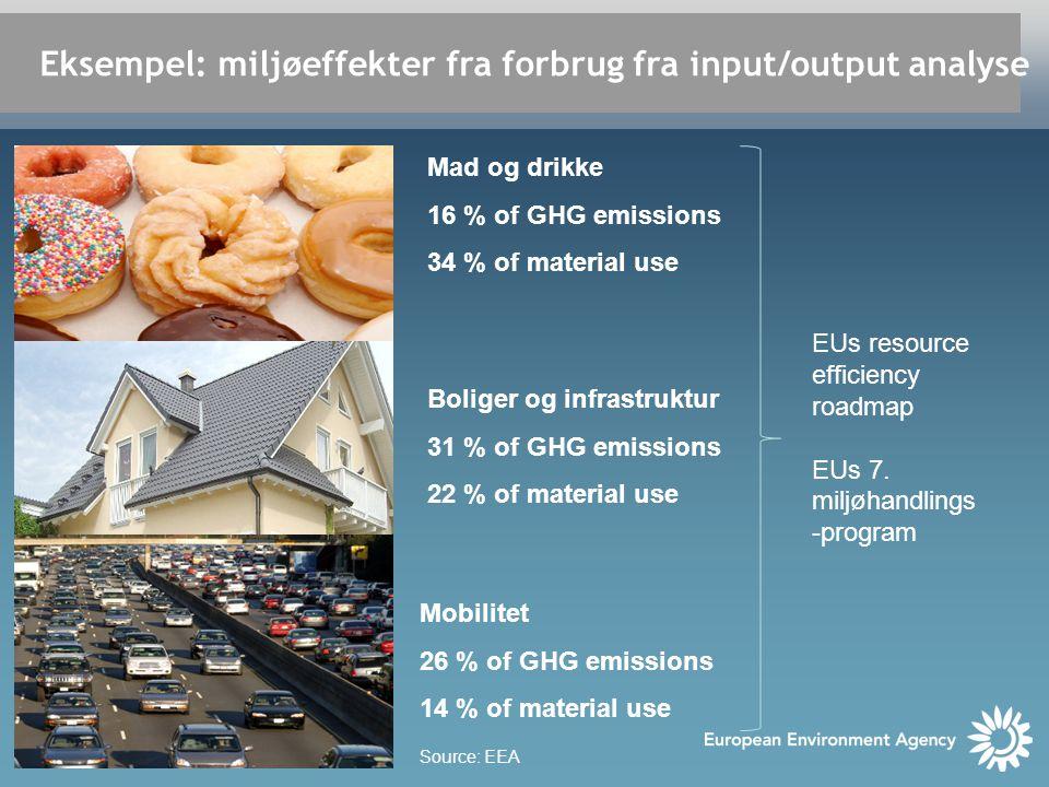 Eksempel: miljøeffekter fra forbrug fra input/output analyse Mad og drikke 16 % of GHG emissions 34 % of material use Boliger og infrastruktur 31 % of GHG emissions 22 % of material use Mobilitet 26 % of GHG emissions 14 % of material use Source: EEA EUs resource efficiency roadmap EUs 7.