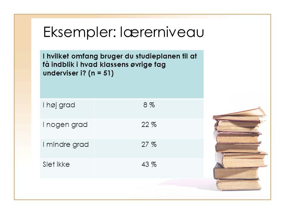Eksempler: lærerniveau I hvilket omfang bruger du studieplanen til at få indblik i hvad klassens øvrige fag underviser i.