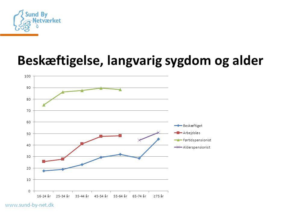 www.sund-by-net.dk Beskæftigelse, langvarig sygdom og alder