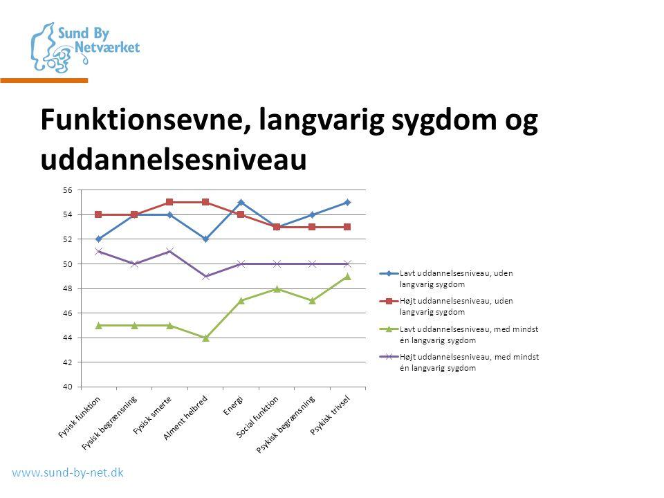 www.sund-by-net.dk Funktionsevne, langvarig sygdom og uddannelsesniveau