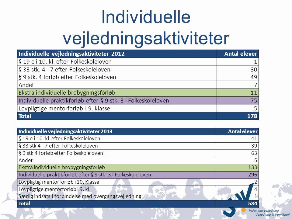 Individuelle vejledningsaktiviteter Individuelle vejledningsaktiviteter 2012Antal elever § 19 e i 10.