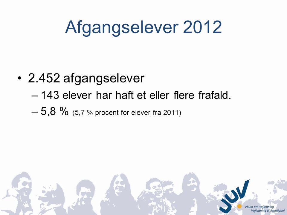 Afgangselever 2012 •2.452 afgangselever –143 elever har haft et eller flere frafald.