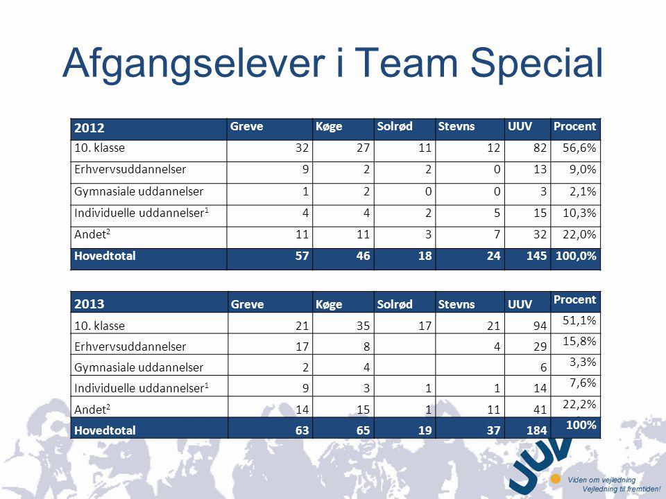 Afgangselever i Team Special 2012 GreveKøgeSolrødStevnsUUVProcent 10.