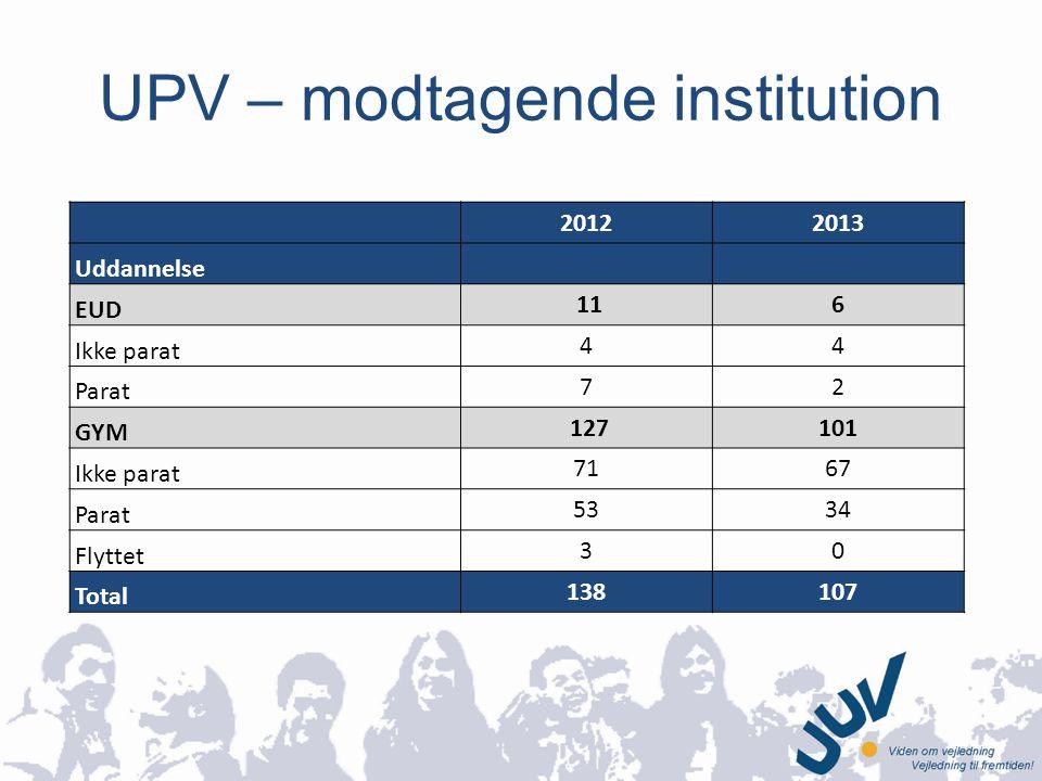 UPV – modtagende institution 20122013 Uddannelse EUD 116 Ikke parat 44 Parat 72 GYM 127101 Ikke parat 7167 Parat 5334 Flyttet 30 Total 138107