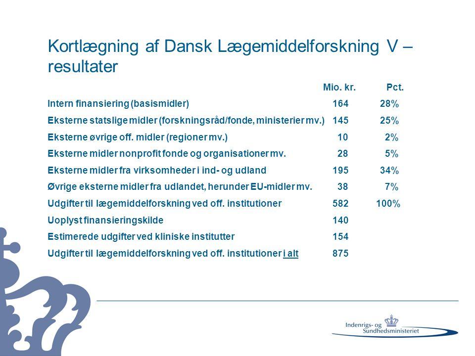 Kortlægning af Dansk Lægemiddelforskning V – resultater Mio.