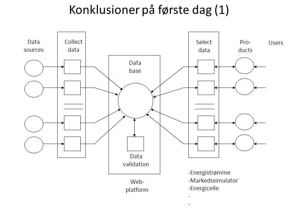 Data sources Collect data Data base Data validation Select data Pro- ducts Web- platform Users -Energistrømme -Markedssimulator -Energicelle - Konklusioner på første dag (1)