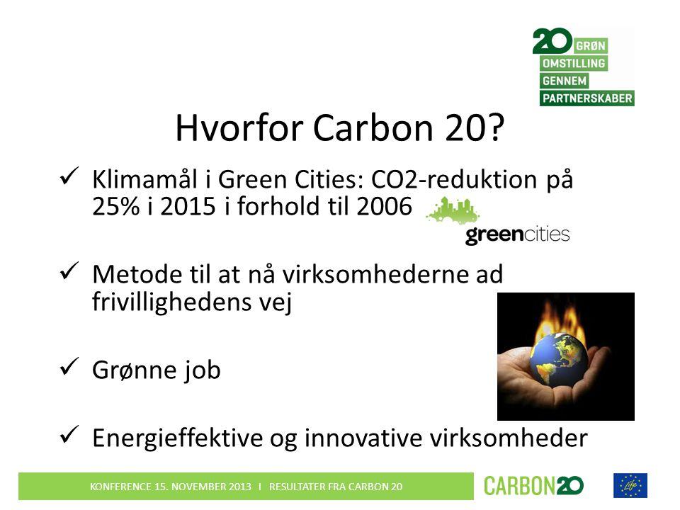 Hvorfor Carbon 20.