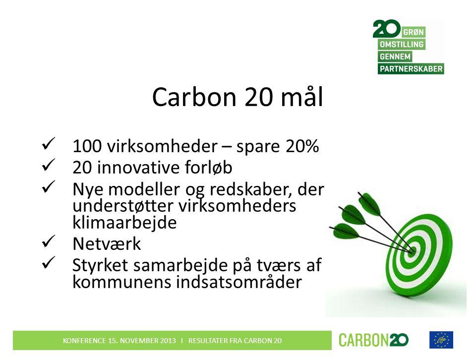 Carbon 20 mål  100 virksomheder – spare 20%  20 innovative forløb  Nye modeller og redskaber, der understøtter virksomheders klimaarbejde  Netværk  Styrket samarbejde på tværs af kommunens indsatsområder KONFERENCE 15.
