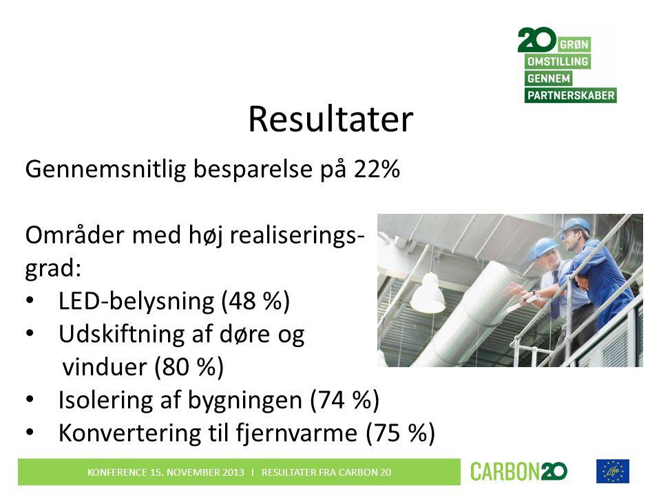 Resultater Gennemsnitlig besparelse på 22% Områder med høj realiserings- grad: • LED-belysning (48 %) • Udskiftning af døre og vinduer (80 %) • Isolering af bygningen (74 %) • Konvertering til fjernvarme (75 %) KONFERENCE 15.