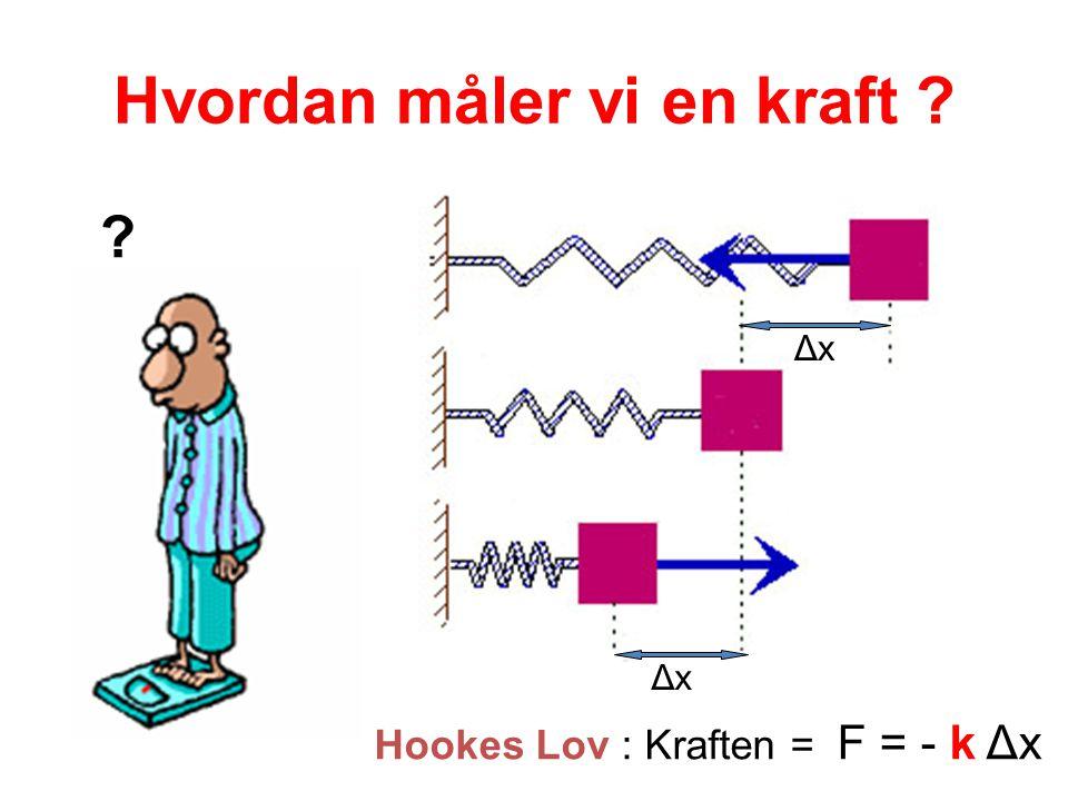 Hvordan måler vi en kraft ΔxΔx ΔxΔx Hookes Lov : Kraften = F = - k Δx