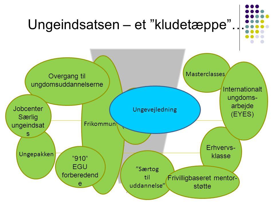 Amalie Ørum Frikommune Ungepakken Masterclasses Særtog til uddannelse Ungeindsatsen – et kludetæppe … Overgang til ungdomsuddannelserne Erhvervs- klasse Internationalt ungdoms- arbejde (EYES) Fleksibel udskoling (10.