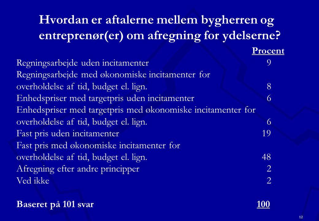 12 Hvordan er aftalerne mellem bygherren og entreprenør(er) om afregning for ydelserne.