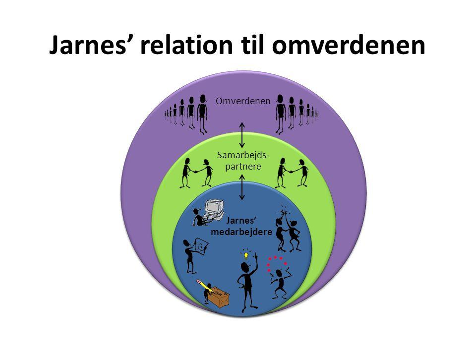 Jarnes' relation til omverdenen Omverdenen Samarbejds- partnere Jarnes' medarbejdere