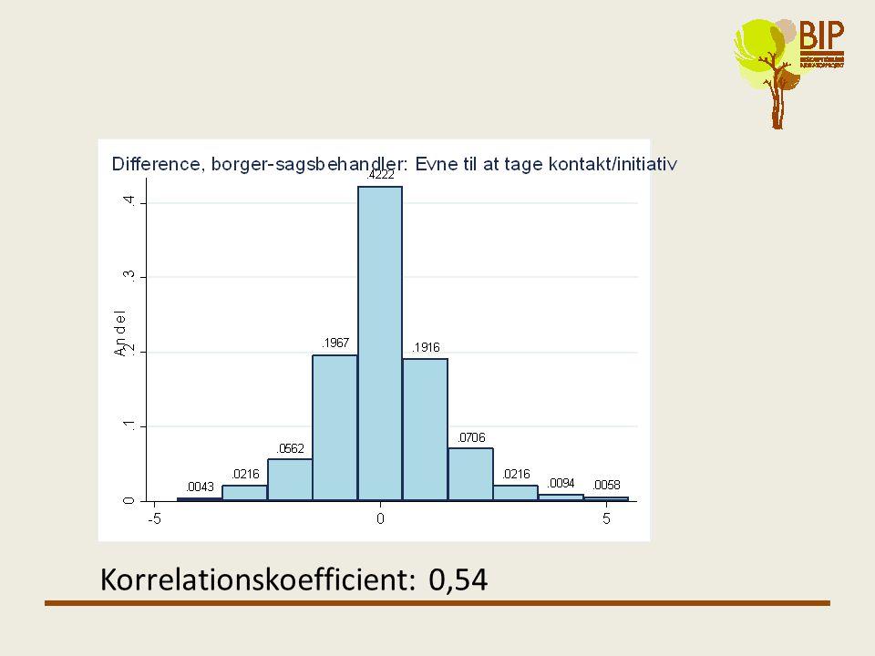 Korrelationskoefficient: 0,54