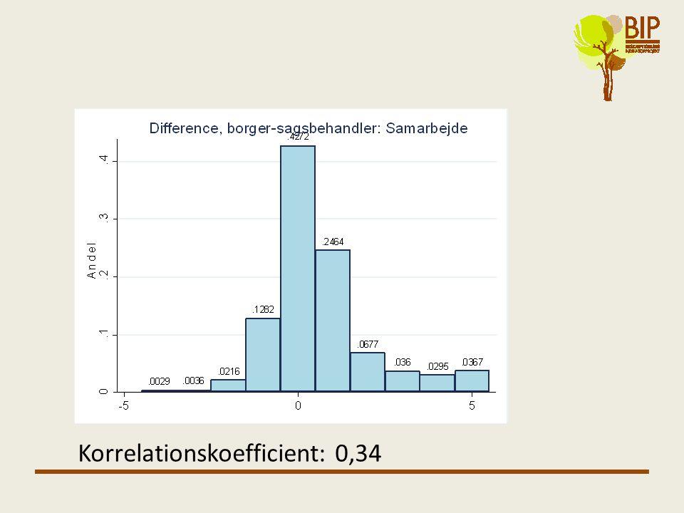 Korrelationskoefficient: 0,34