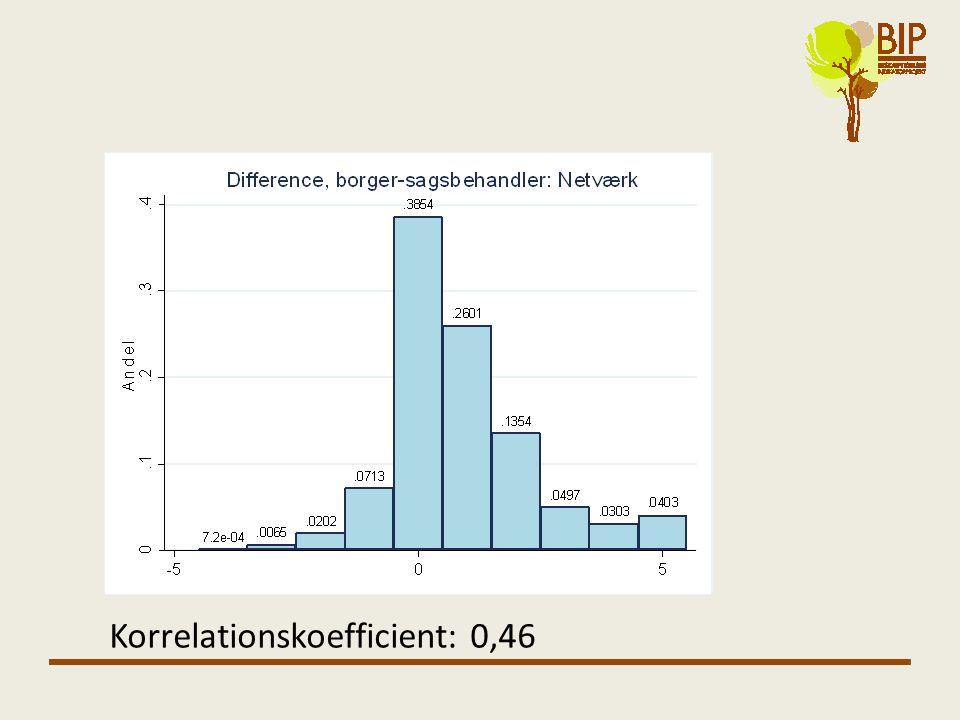 Korrelationskoefficient: 0,46