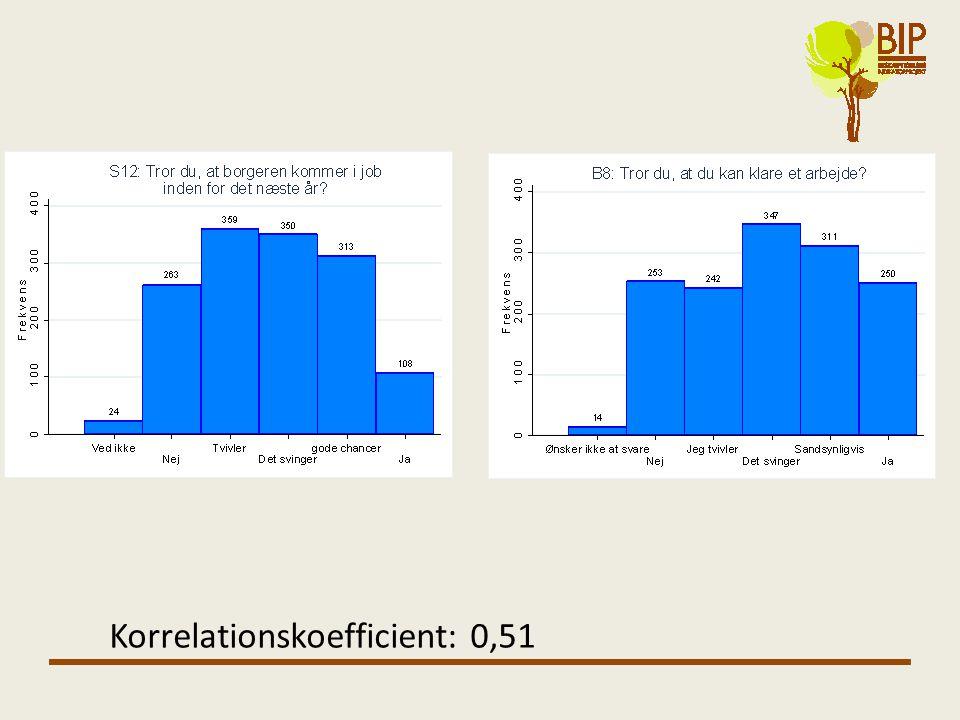 Korrelationskoefficient: 0,51