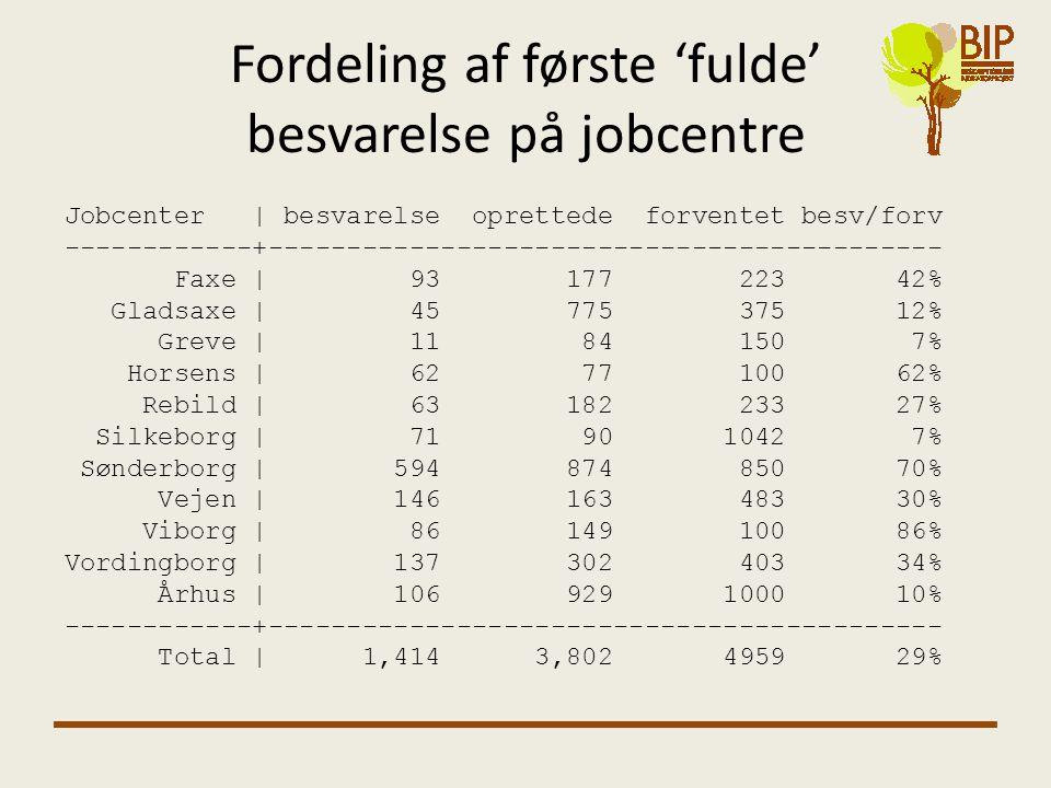 Fordeling af første 'fulde' besvarelse på jobcentre Jobcenter | besvarelse oprettede forventet besv/forv ------------+------------------------------------------- Faxe | 93 177 223 42% Gladsaxe | 45 775 375 12% Greve | 11 84 150 7% Horsens | 62 77 100 62% Rebild | 63 182 233 27% Silkeborg | 71 90 1042 7% Sønderborg | 594 874 850 70% Vejen | 146 163 483 30% Viborg | 86 149 100 86% Vordingborg | 137 302 403 34% Århus | 106 929 1000 10% ------------+------------------------------------------- Total | 1,414 3,802 4959 29%