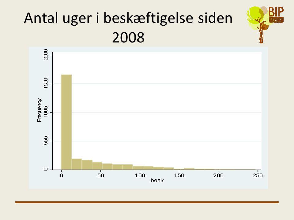 Antal uger i beskæftigelse siden 2008
