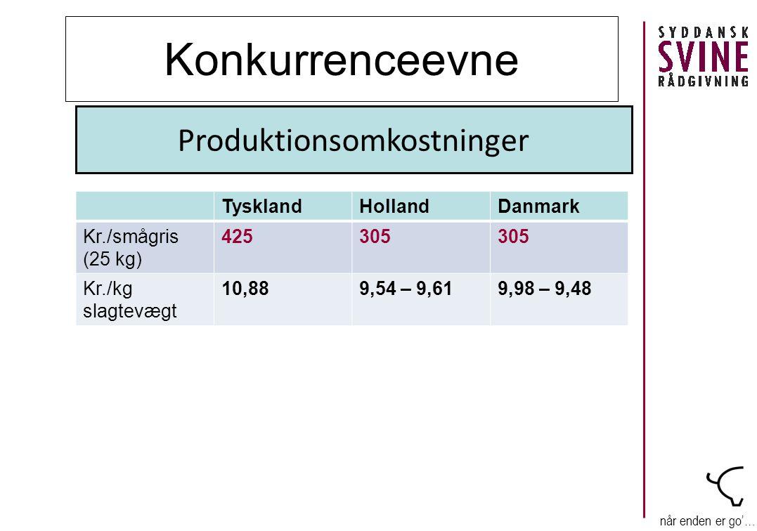 når enden er go'… Konkurrenceevne TysklandHollandDanmark Kr./smågris (25 kg) 425305 Kr./kg slagtevægt 10,889,54 – 9,619,98 – 9,48 Produktionsomkostninger