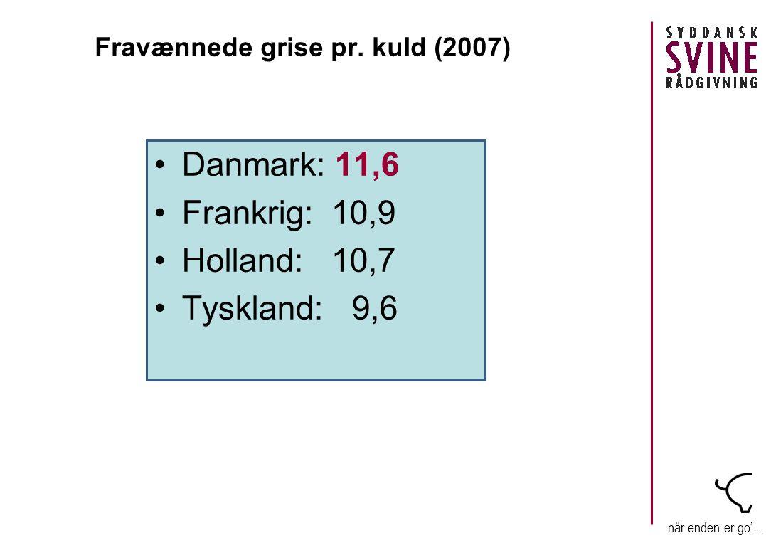 når enden er go'… •Danmark: 11,6 •Frankrig: 10,9 •Holland: 10,7 •Tyskland: 9,6 Fravænnede grise pr.