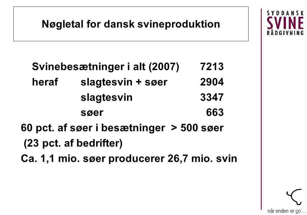 når enden er go'… Nøgletal for dansk svineproduktion Svinebesætninger i alt (2007)7213 heraf slagtesvin + søer2904 slagtesvin3347 søer 663 60 pct.