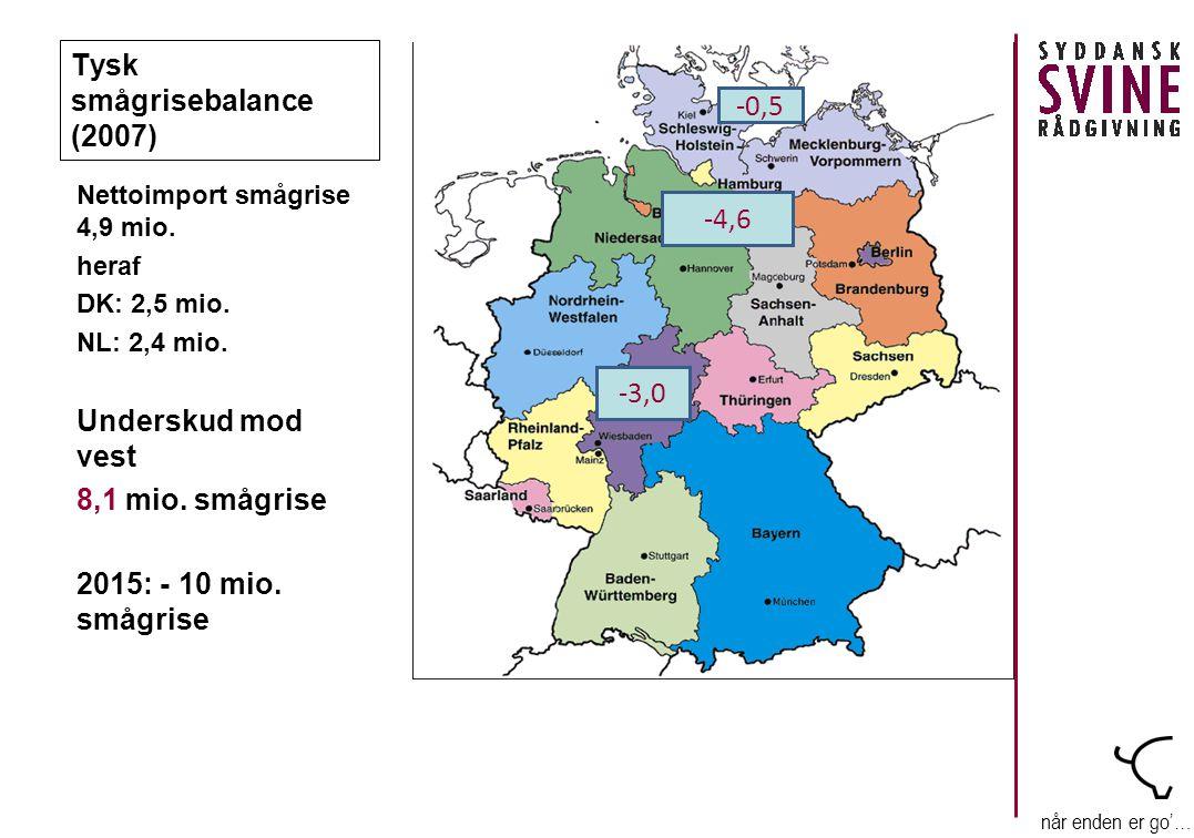 når enden er go'… Tysk smågrisebalance (2007) Nettoimport smågrise 4,9 mio.