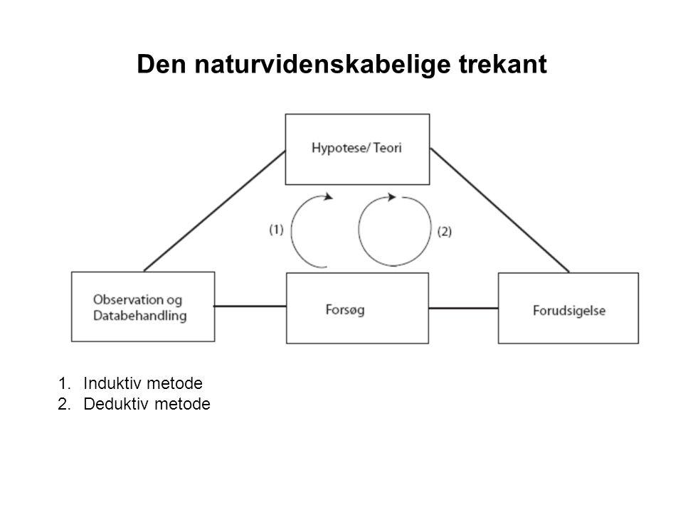 Den naturvidenskabelige trekant 1.Induktiv metode 2.Deduktiv metode