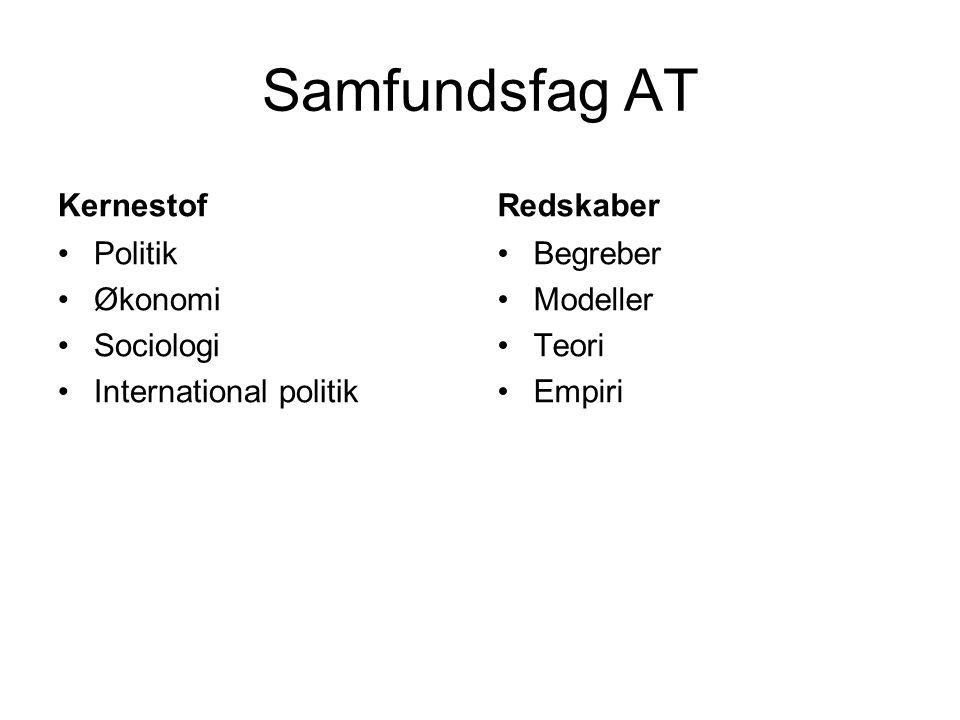 Samfundsfag AT Kernestof •Politik •Økonomi •Sociologi •International politik Redskaber •Begreber •Modeller •Teori •Empiri