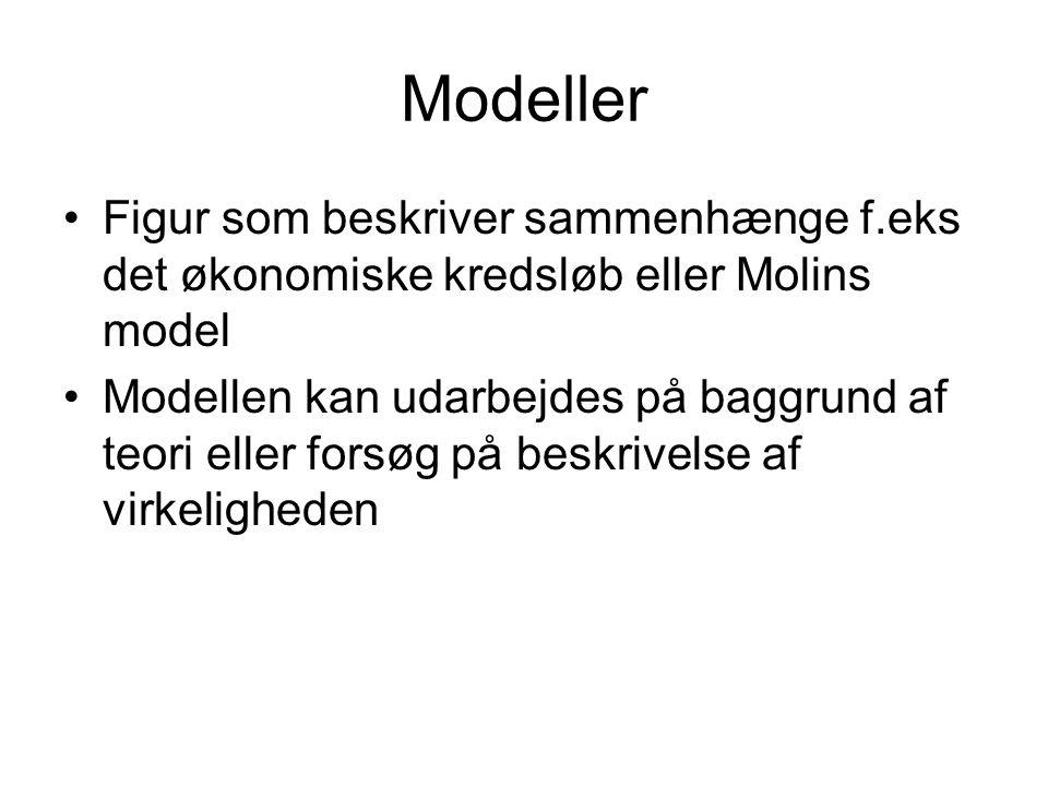 Modeller •Figur som beskriver sammenhænge f.eks det økonomiske kredsløb eller Molins model •Modellen kan udarbejdes på baggrund af teori eller forsøg på beskrivelse af virkeligheden