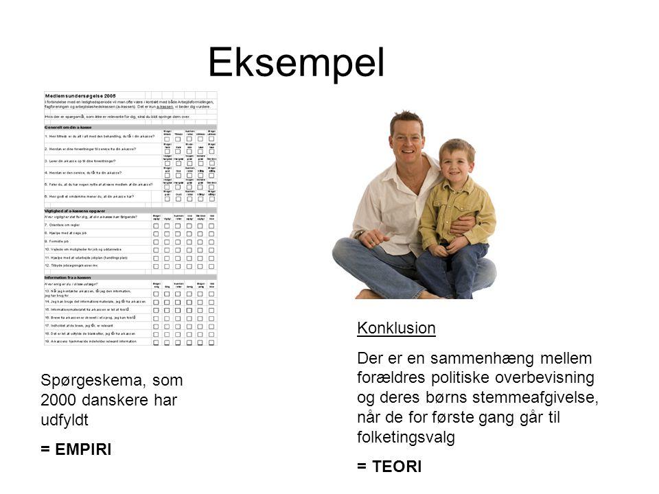 Eksempel Spørgeskema, som 2000 danskere har udfyldt = EMPIRI Konklusion Der er en sammenhæng mellem forældres politiske overbevisning og deres børns stemmeafgivelse, når de for første gang går til folketingsvalg = TEORI