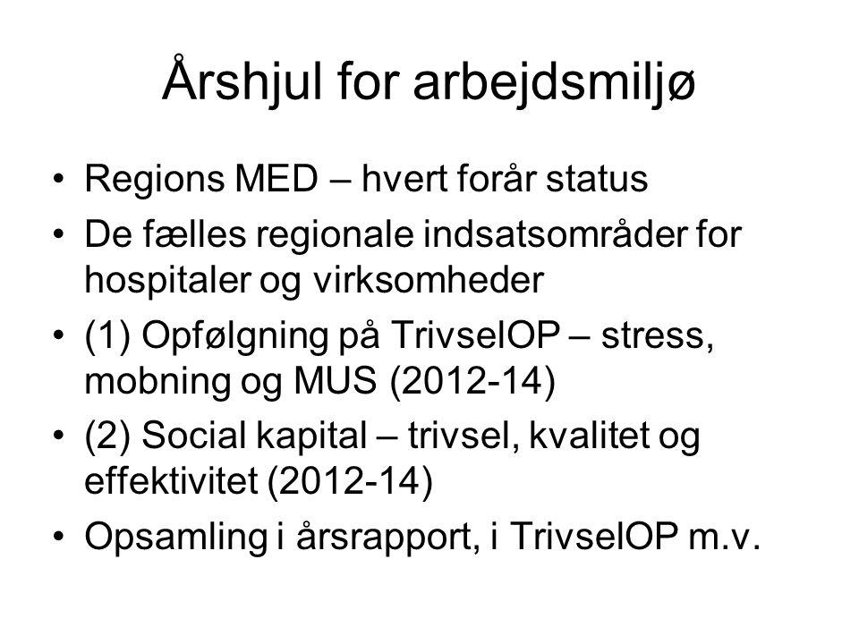 Årshjul for arbejdsmiljø •Regions MED – hvert forår status •De fælles regionale indsatsområder for hospitaler og virksomheder •(1) Opfølgning på TrivselOP – stress, mobning og MUS (2012-14) •(2) Social kapital – trivsel, kvalitet og effektivitet (2012-14) •Opsamling i årsrapport, i TrivselOP m.v.