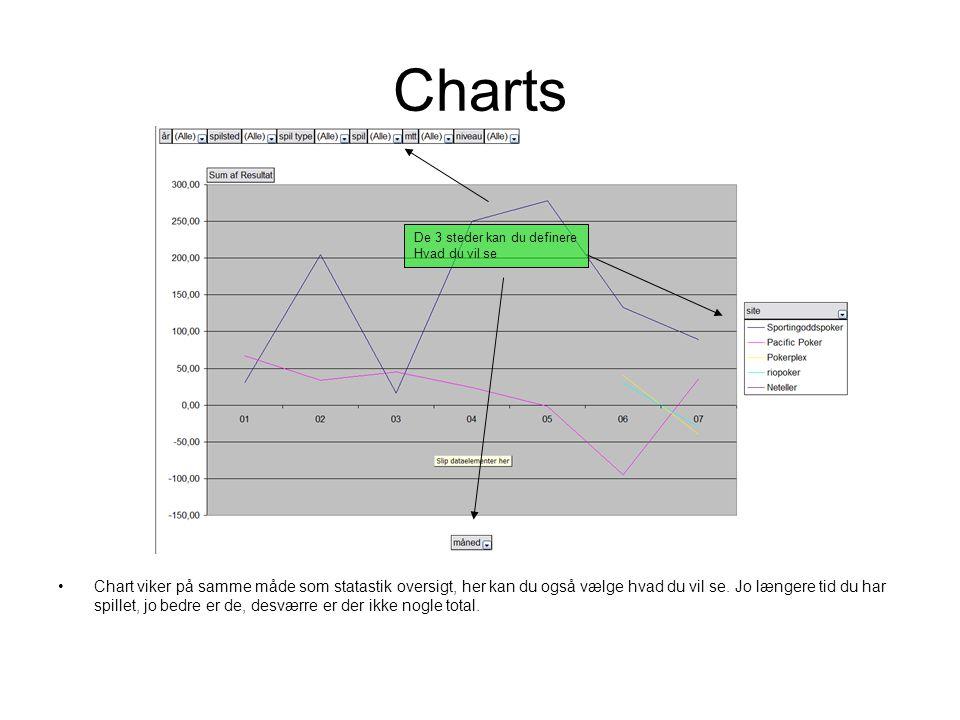 Charts •Chart viker på samme måde som statastik oversigt, her kan du også vælge hvad du vil se.